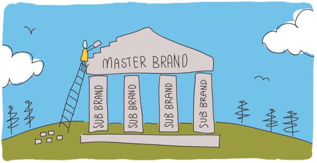Masterminding Master Brand Architecture